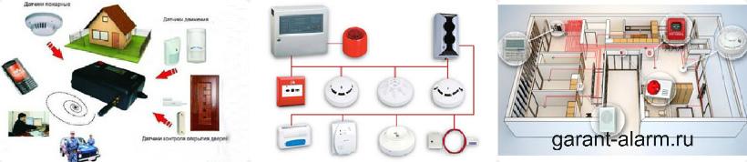 Существует два основных вида охранной сигнализации: