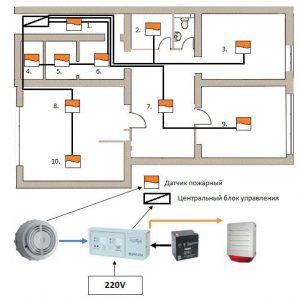 Адресные системы пожарной сигнализации